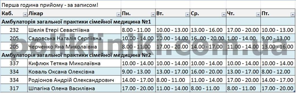 семейные врачи амбулатории №1 2 ул. Волошская 47
